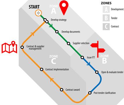 Procurement_Journey_Diagram