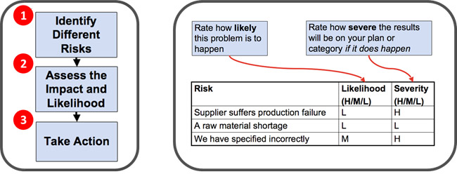 risks diagram